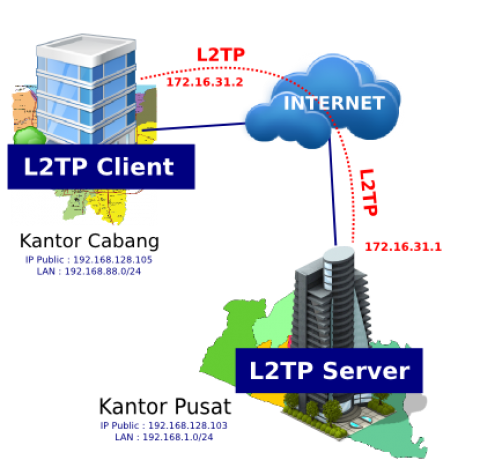 Настройка клиента L2TP/IPsec, если сервер за устройством NAT-T в Windows XP, Vista, 7, 8, 8.1, 10